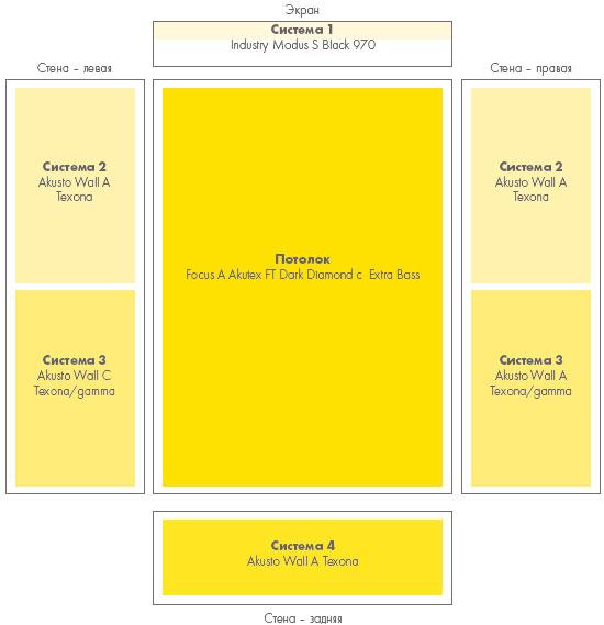Схематичное изображение стандартного расположения стеновых акустических систем звукопоглощения Ecophon в зале кинотеатра