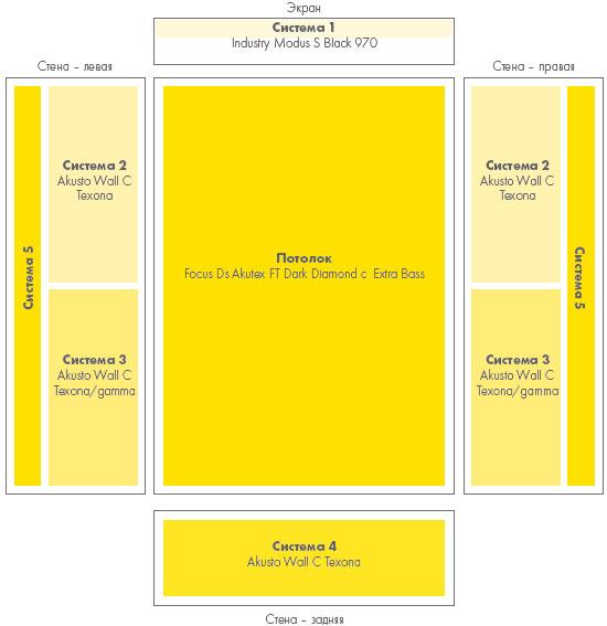 Схематичное изображение оптимизированного расположения стеновых акустических систем звукопоглощения Ecophon в зале кинотеатра