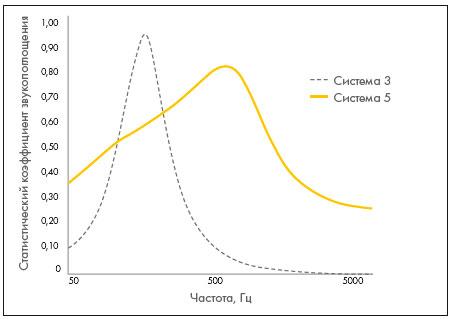 График звукопоглощения, при использовании Системы 3 и 5 акустических стеновых панелей Ecophon, в зале кинотеатра